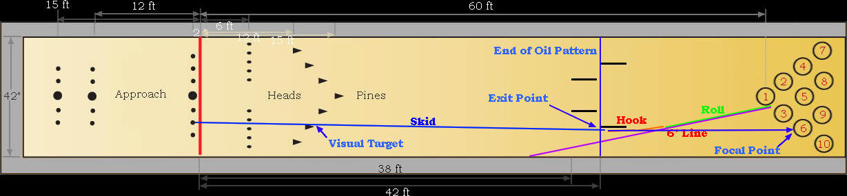 bowling lane dimensions diagram diagram of bowling lane diagram free engine image for